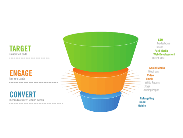 Traditional Digital Sales and Marketing Funnel