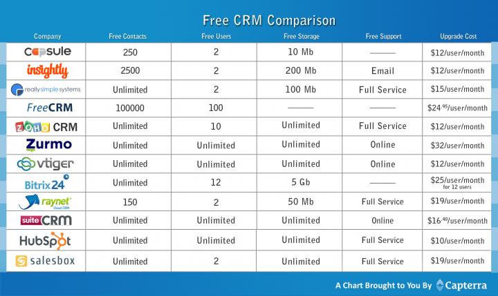 free-crm-comparison-copy-720x429