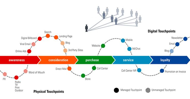 Marketing Touchpoints via Social Media Retargeting
