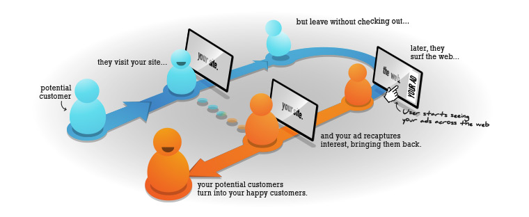 Retargeting Ad Strategy