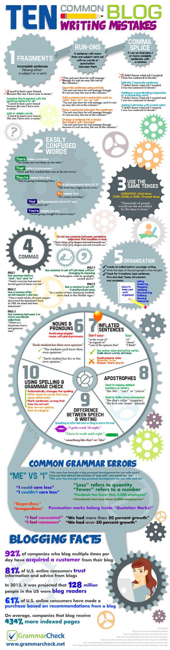 Blog writing tips and mistakes infographic