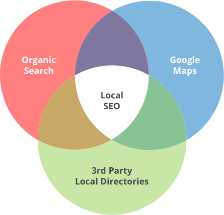 Local search strategy 2017