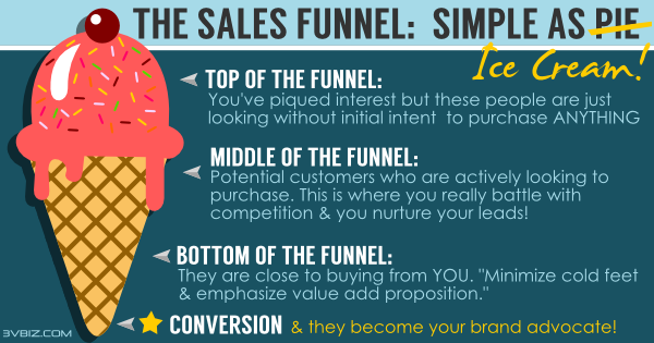 Digital sales funnel, top and middle and bottom of the digital sales and marketing funnel