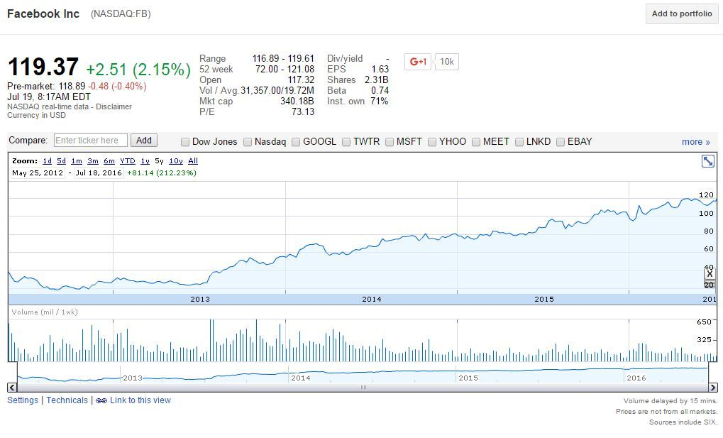 Facebook 5 Year Stock