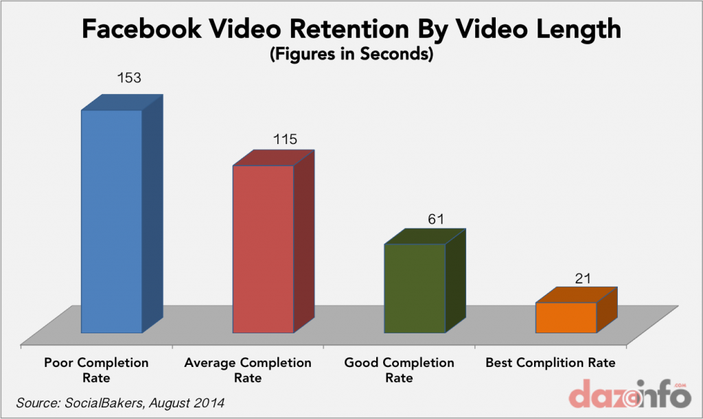 The importance of Facebook video viewership
