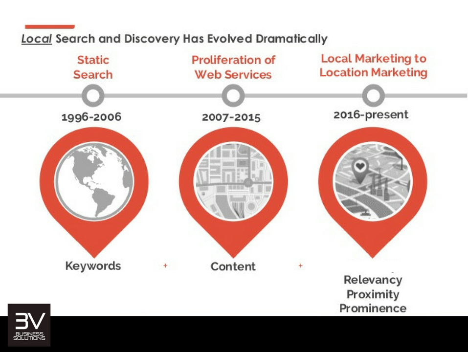 Local Search and Voice Search - Relevance, Prominence and Proximity